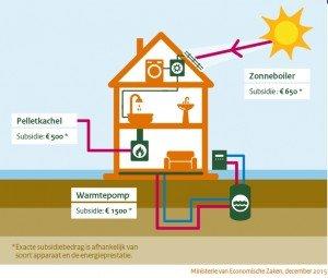 Warmtepompen info